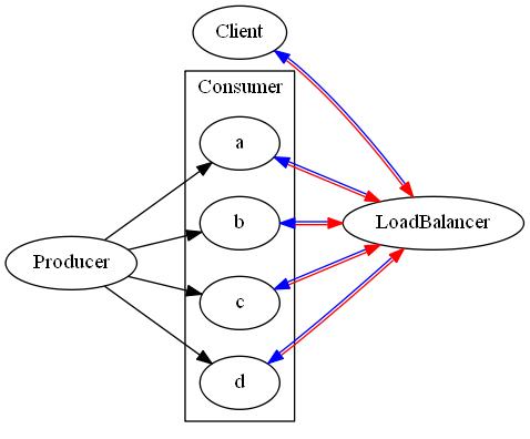 Achieving Failover using Docker, Kubernetes, Apache Kafka